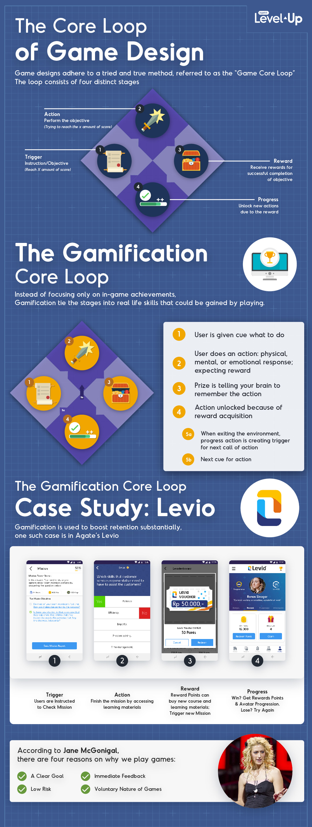 Gamification Core Loop Infographic