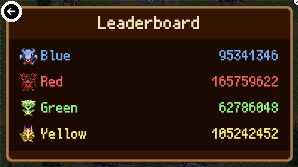 Doodle Champion Island Games Leaderboard as of 27 July 2021